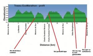 Traseu-EcoMarathon-profil
